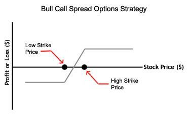 How to place an options trade on suretrader online