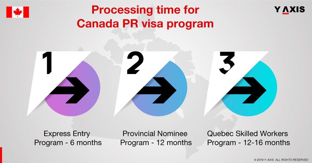 1b3819e022014a6fb0f21cbb5a4abd46 - How Long Does It Take To Get A Canadian Pr