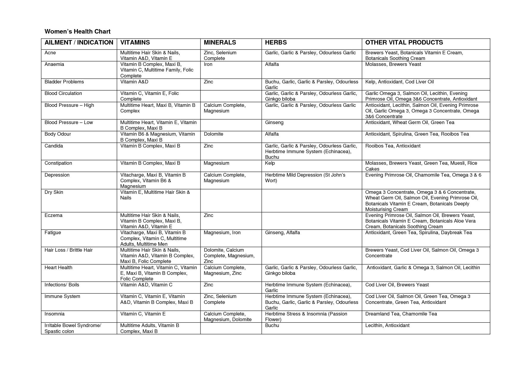 Vitamin Chart For Women Womens Health Ailment Indication Vitamins Minerals Herbs