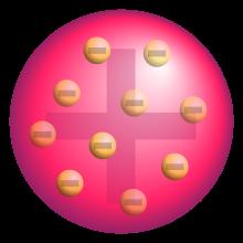 Modelo Atomico De Thomson Modelos Atomicos Modelo Atomico De Thomson Atomico