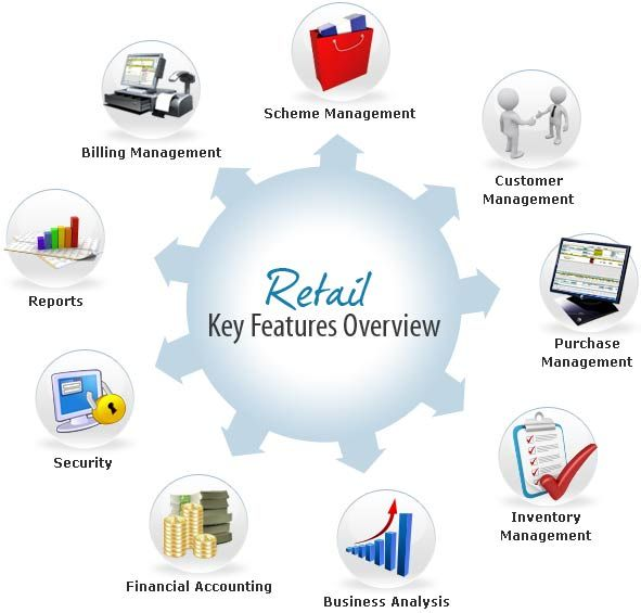 Retail management software solution key features overview diagram retail management software solution key features overview diagram fandeluxe Choice Image