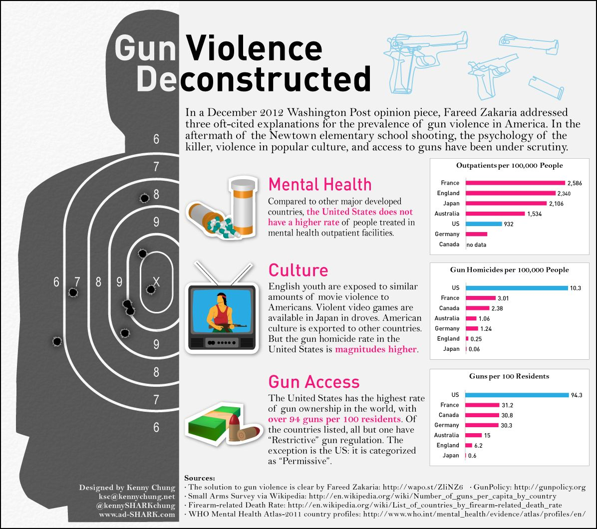Gun Violence Deconstructed: America Vs. The World