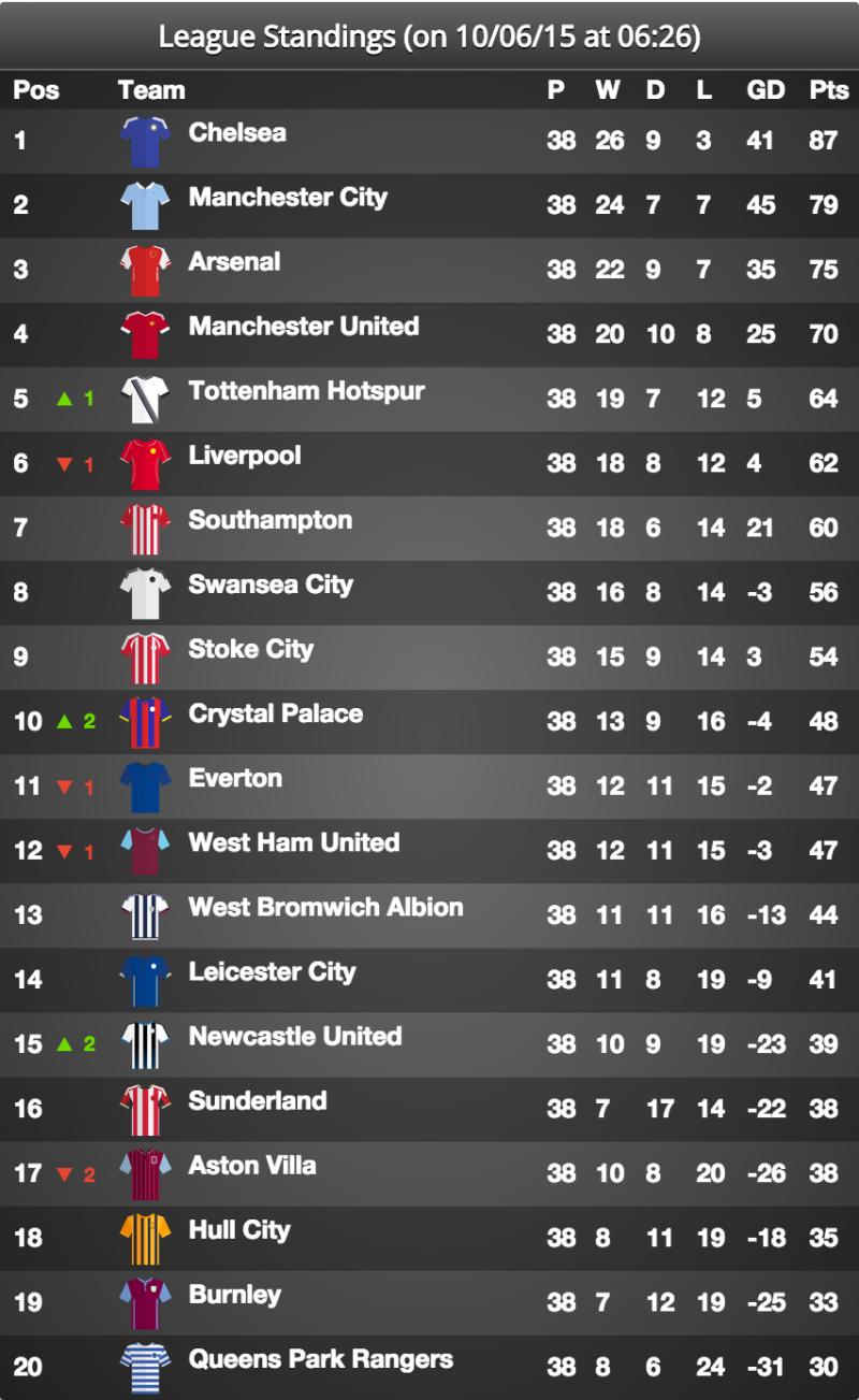 June 2015 The Premier League Table after the conclusion