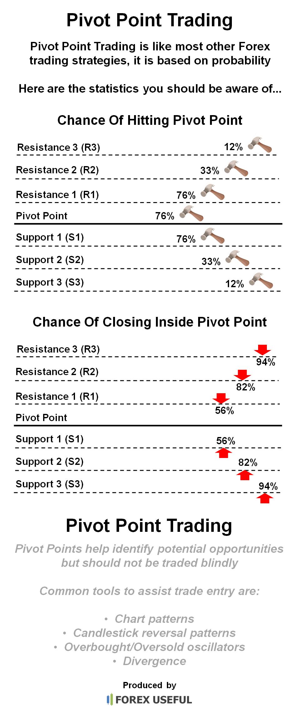 forex pivot point statistics