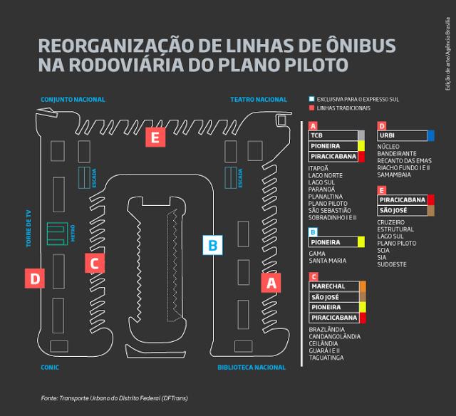 Rede Integrada de Transporte Coletivo: DF: Boxes na Rodoviária do Plano Piloto são reorga...