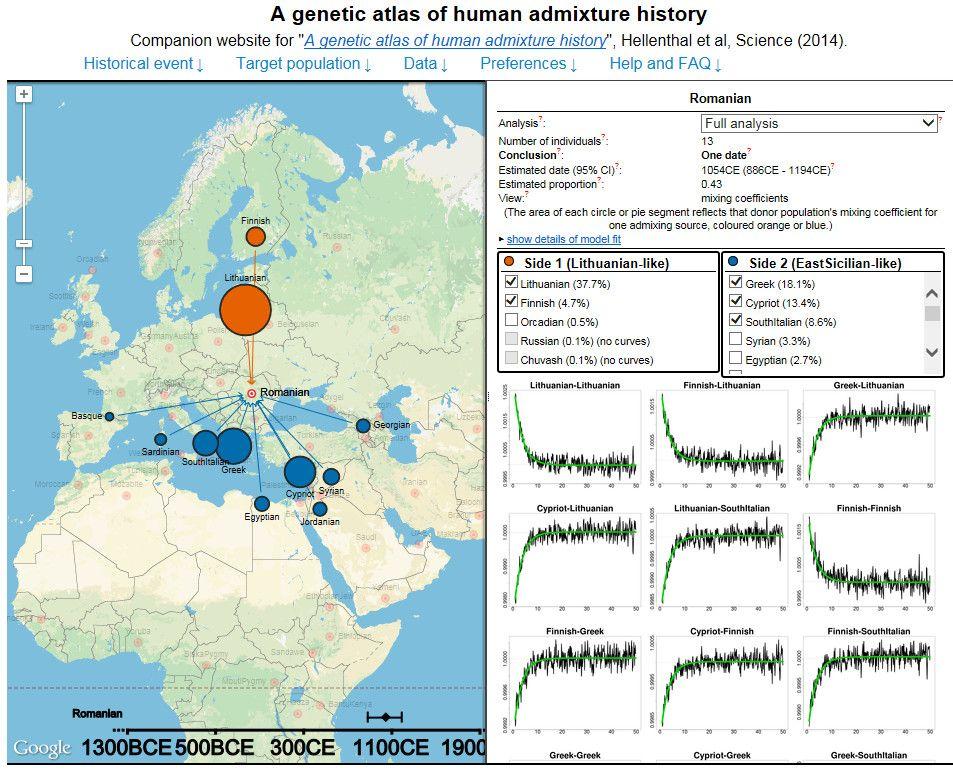 genetic atlas - Romanian   comparative ethnicity - genetics