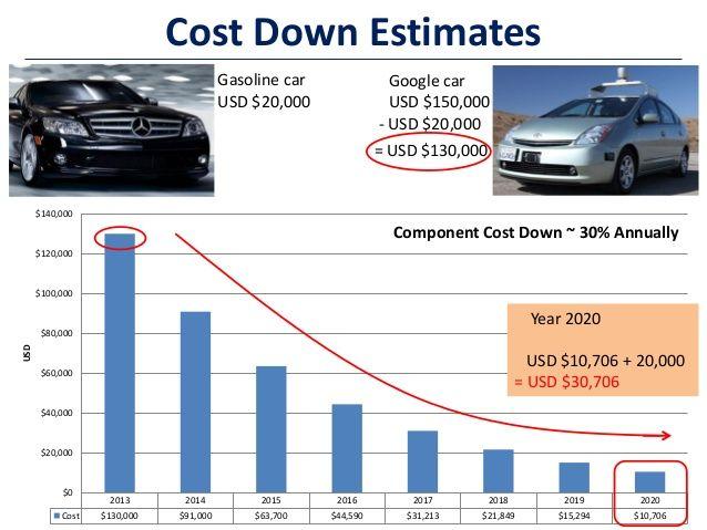 Cost Down Estimates Gasoline car USD $20,000 Google car USD