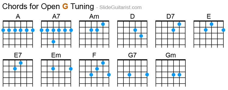 Image Result For Guitar Chord Chart For Open G Tuning