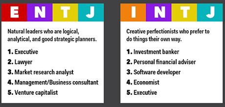Best Jobs For E Intj Personality Type Personal Financial Advisor Consulting Business Intj Personality