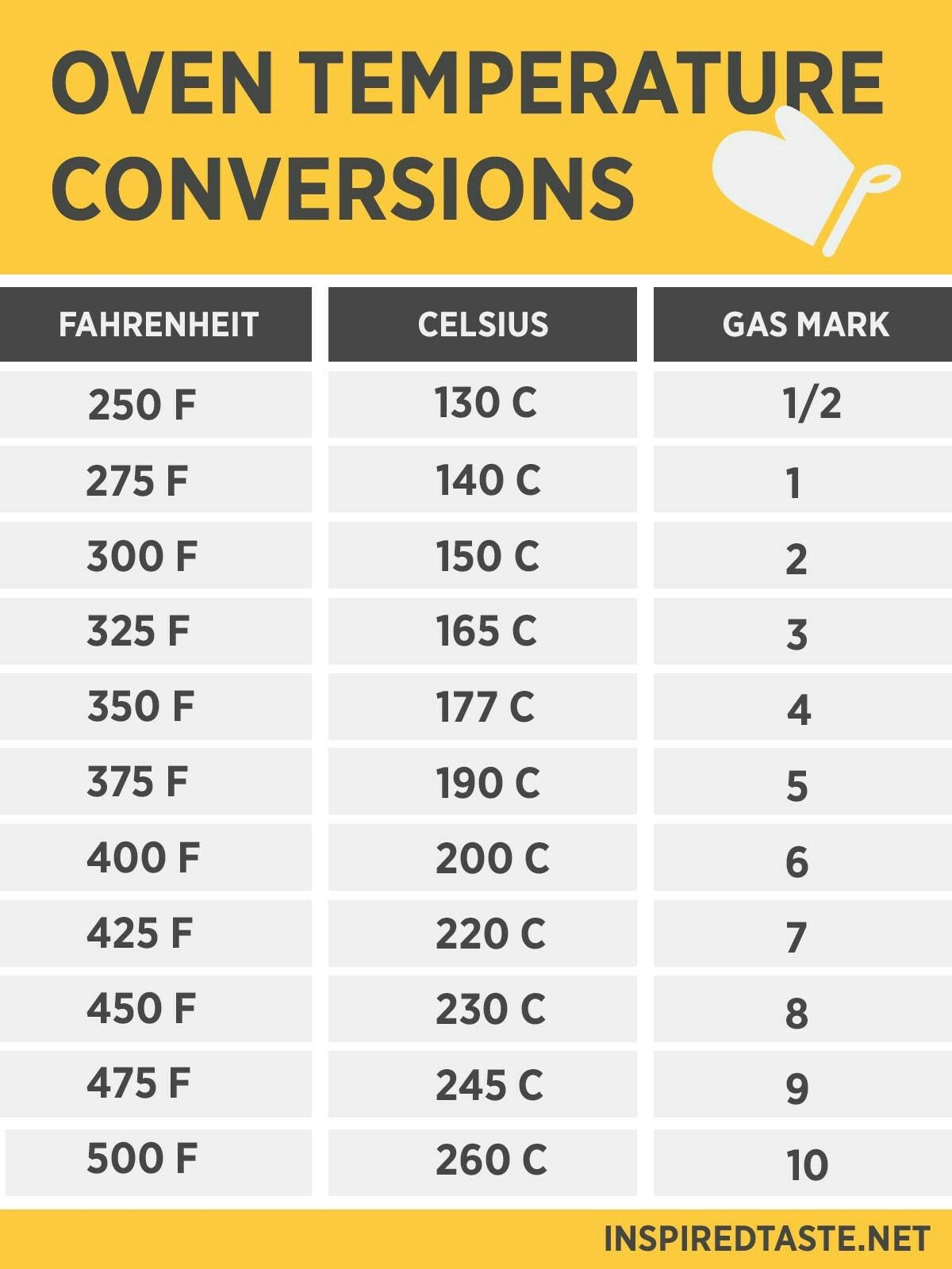 Oven Temperature Conversion Chart  Fahrenheit To Celsius To Gas
