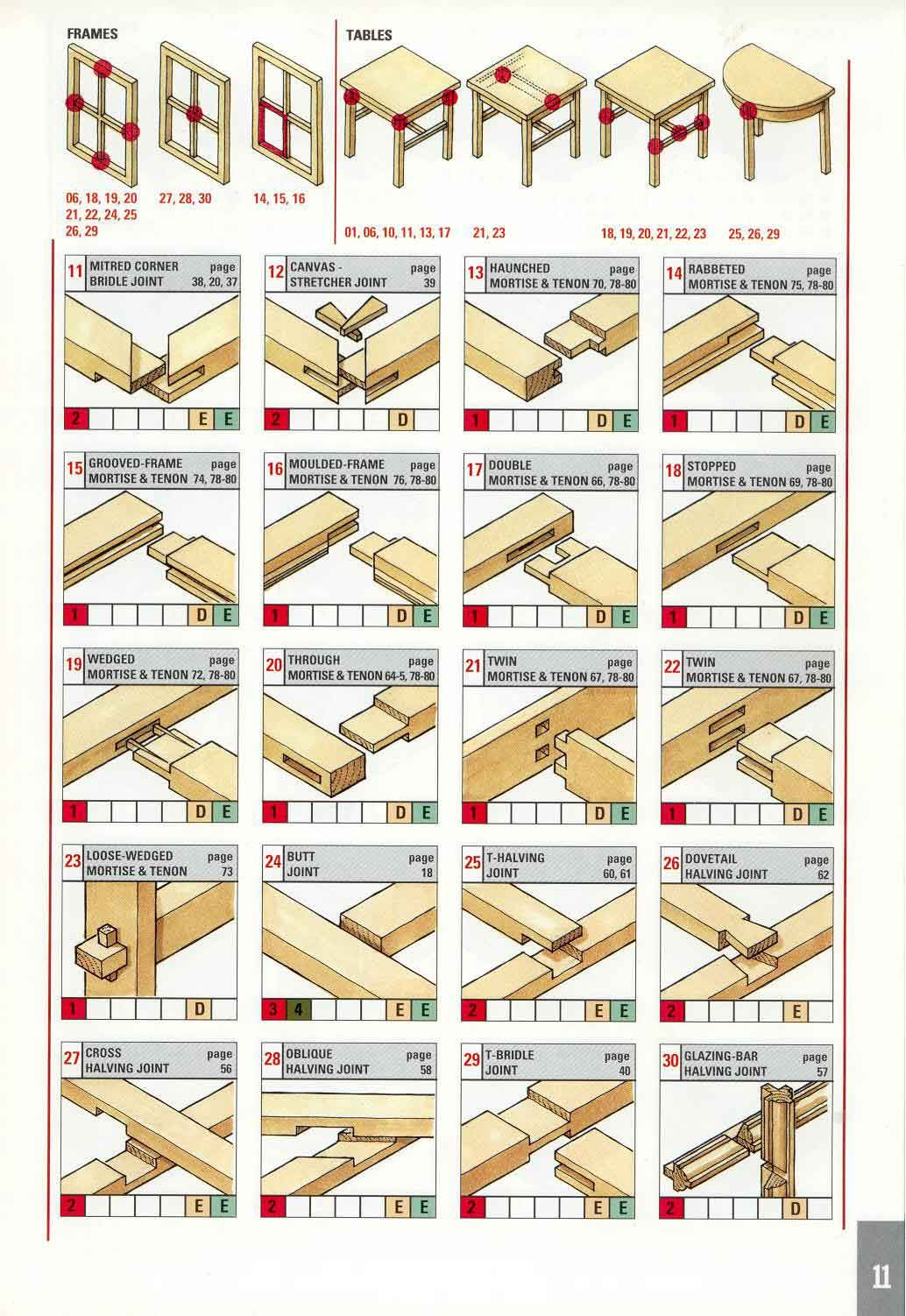 Wood Joints on Pinterest | Japanese Joinery, Japanese ...