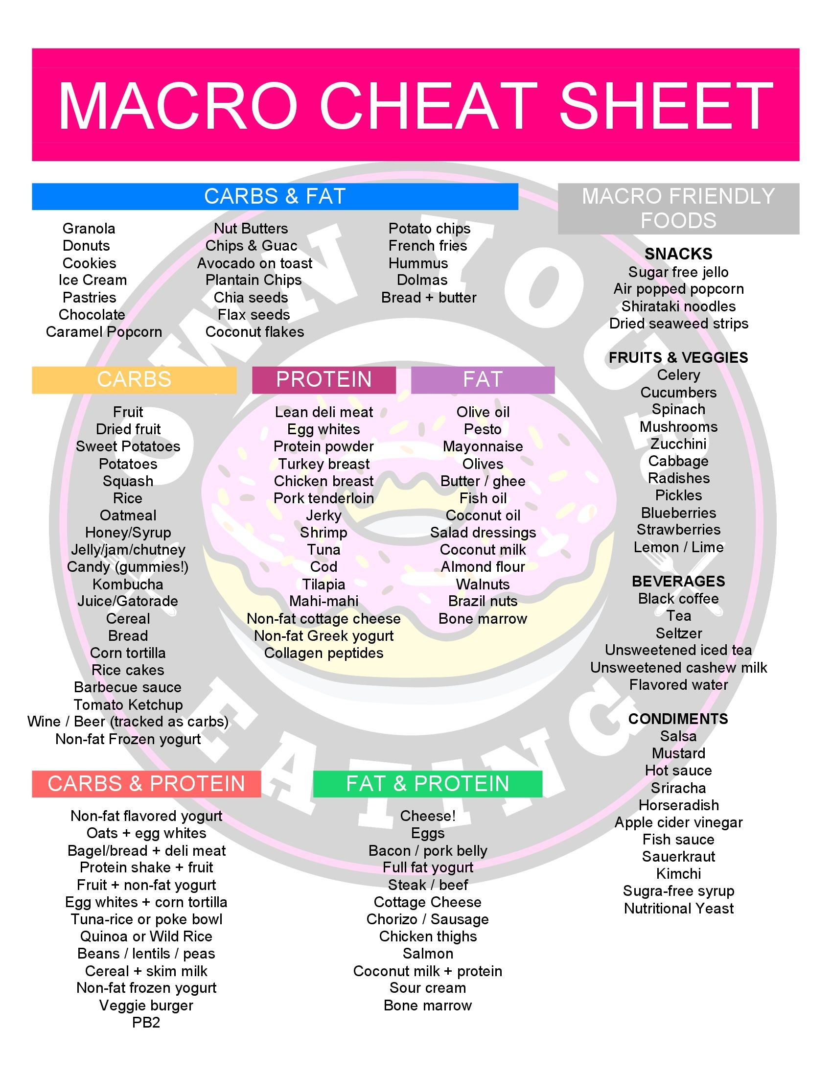 Just Tell Me What To Eat Macro Cheat Sheet