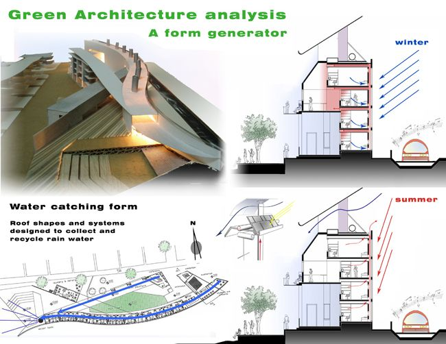 Green Architecture Analysis Passive Heating Cooling Water