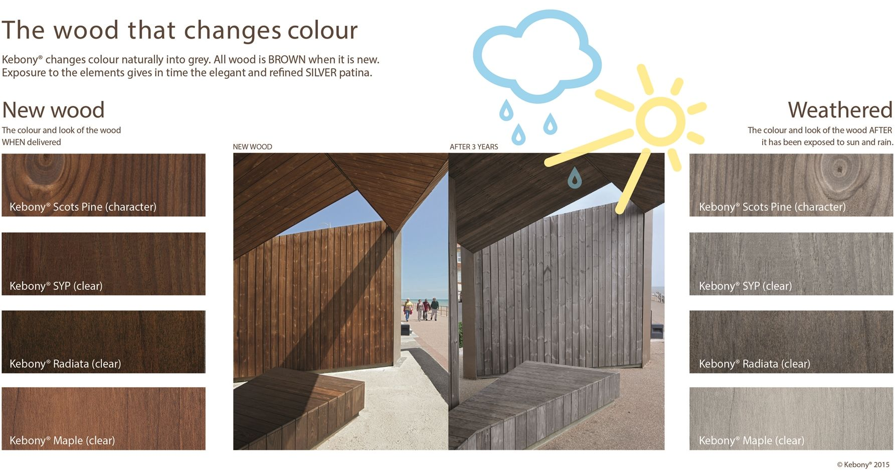 Natural And Beautiful Kebony Wood Changes With The Passage Of Time Uteplass