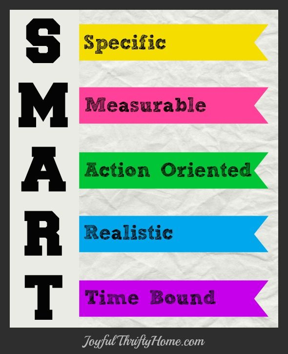 Image result for setting smart goals