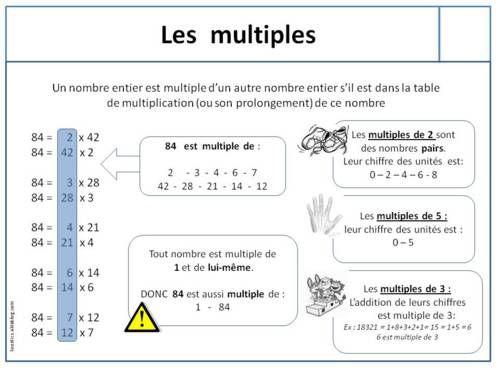 Lecon Sur Les Multiples Exercices Mathematiques Multiplication Mathematiques