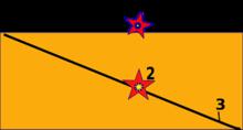 Ipocentro - Wikipedia