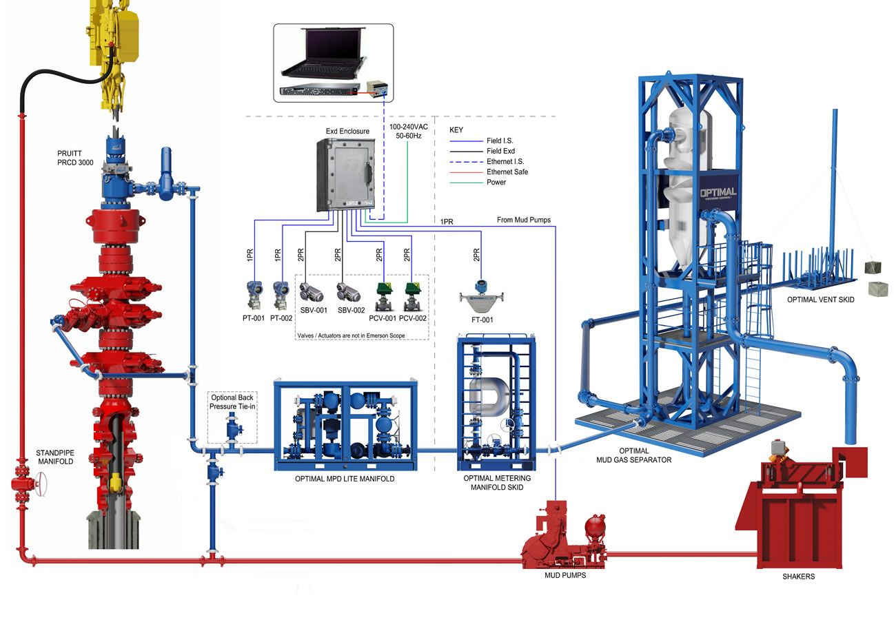 Managed Pressure Drilling Process Flow Diagram Process Flow Diagram Process Flow Diagram