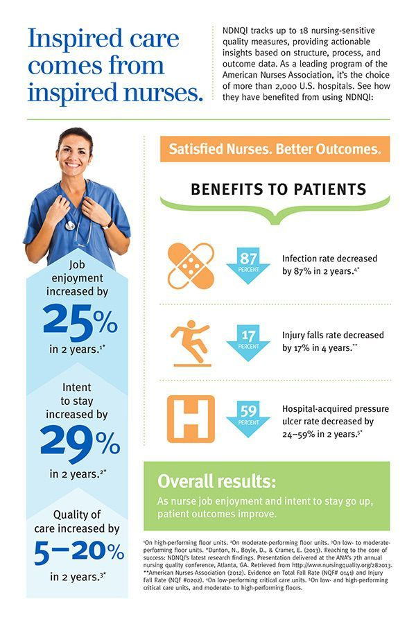 Infographic Nurses Job Satisfaction Improves Patient Outcome
