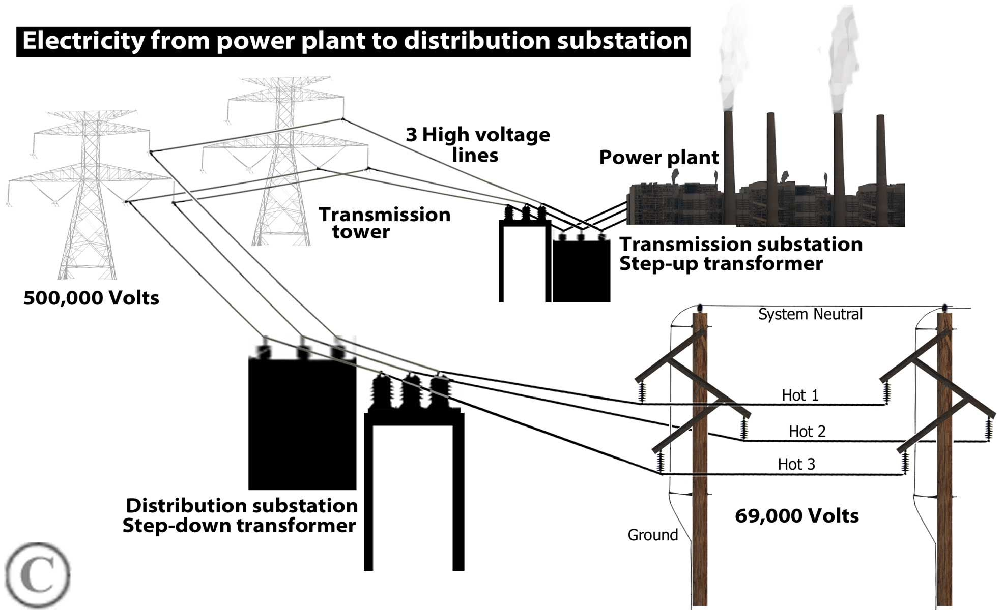 Electricity From Plant To Distribution Transformer