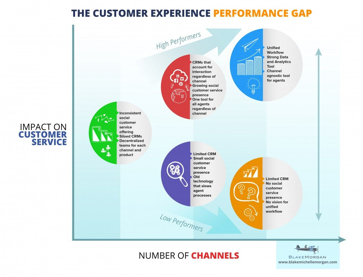 the impact of service quality and customer In banking sector if a bank does not provide satisfied services to its customers than other bank have chance to retain that customer by providing better service to that customer this research focuses on finding the impact of service quality, customer satisfaction and loyalty programs on customer's loyalty in banking sector of pakistan.