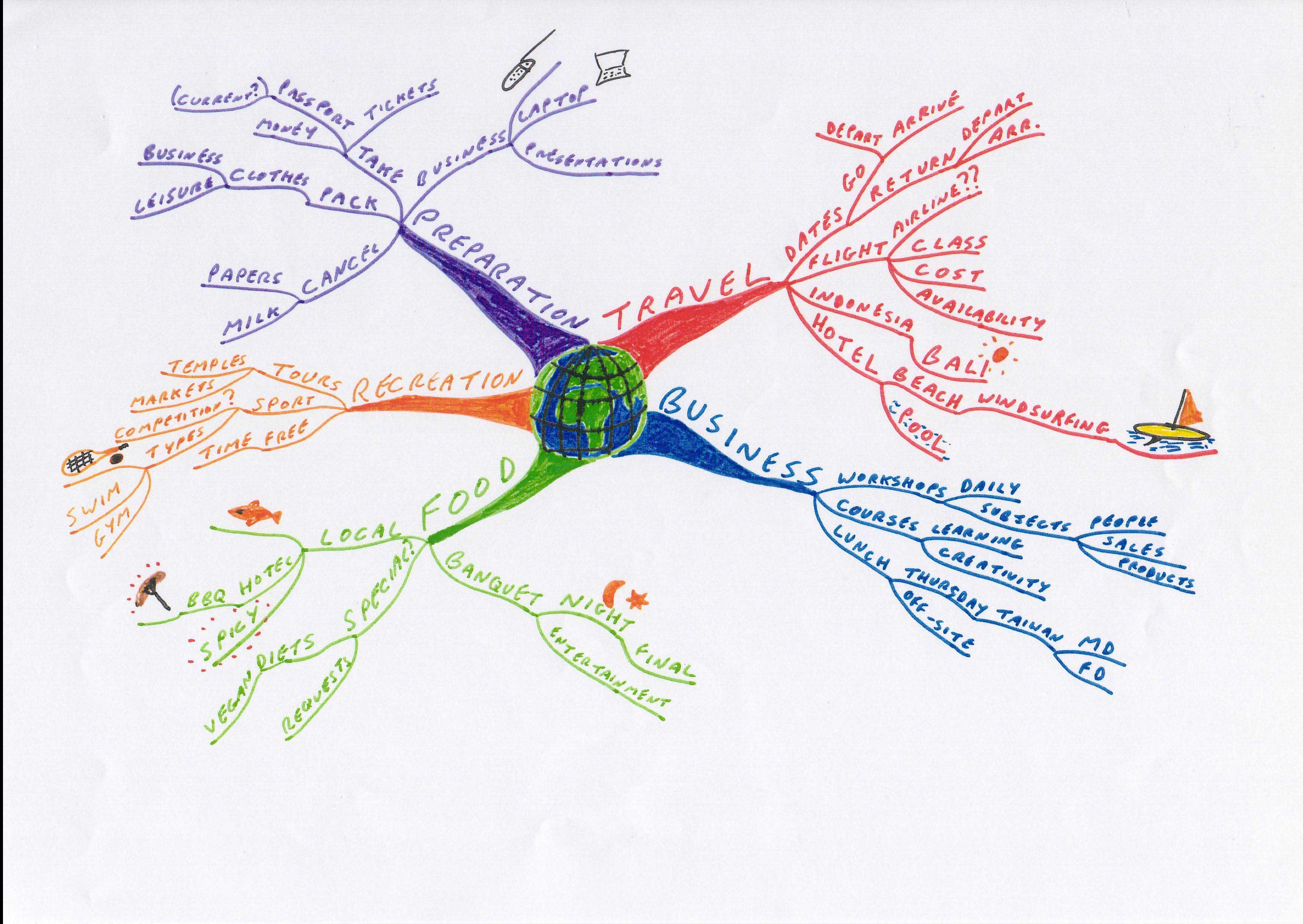 MMBusTripColourilluminejpg 34952480 Mind Map Pinterest