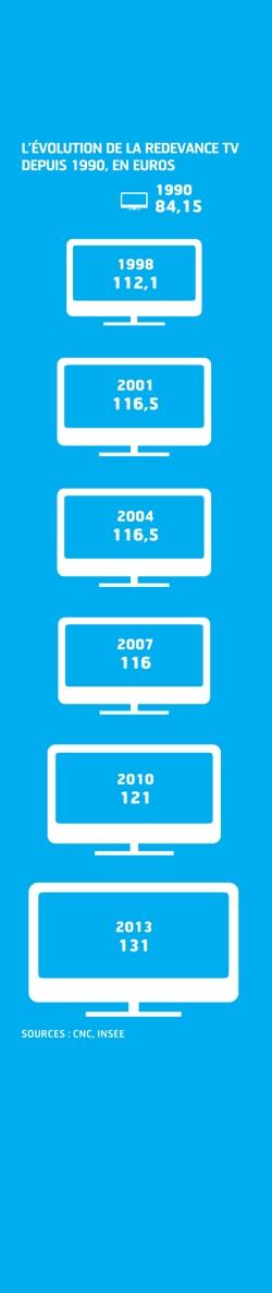 Evolution de la redevance TV depuis 1990