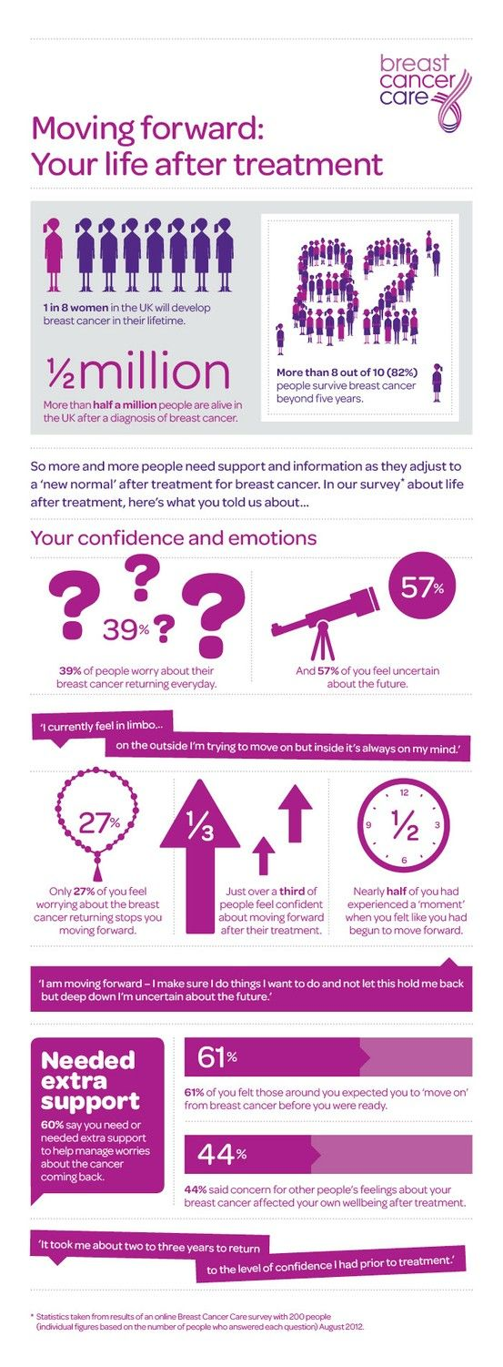 The last in our series of infographics, we look at confidence and emotions after breast cancer
