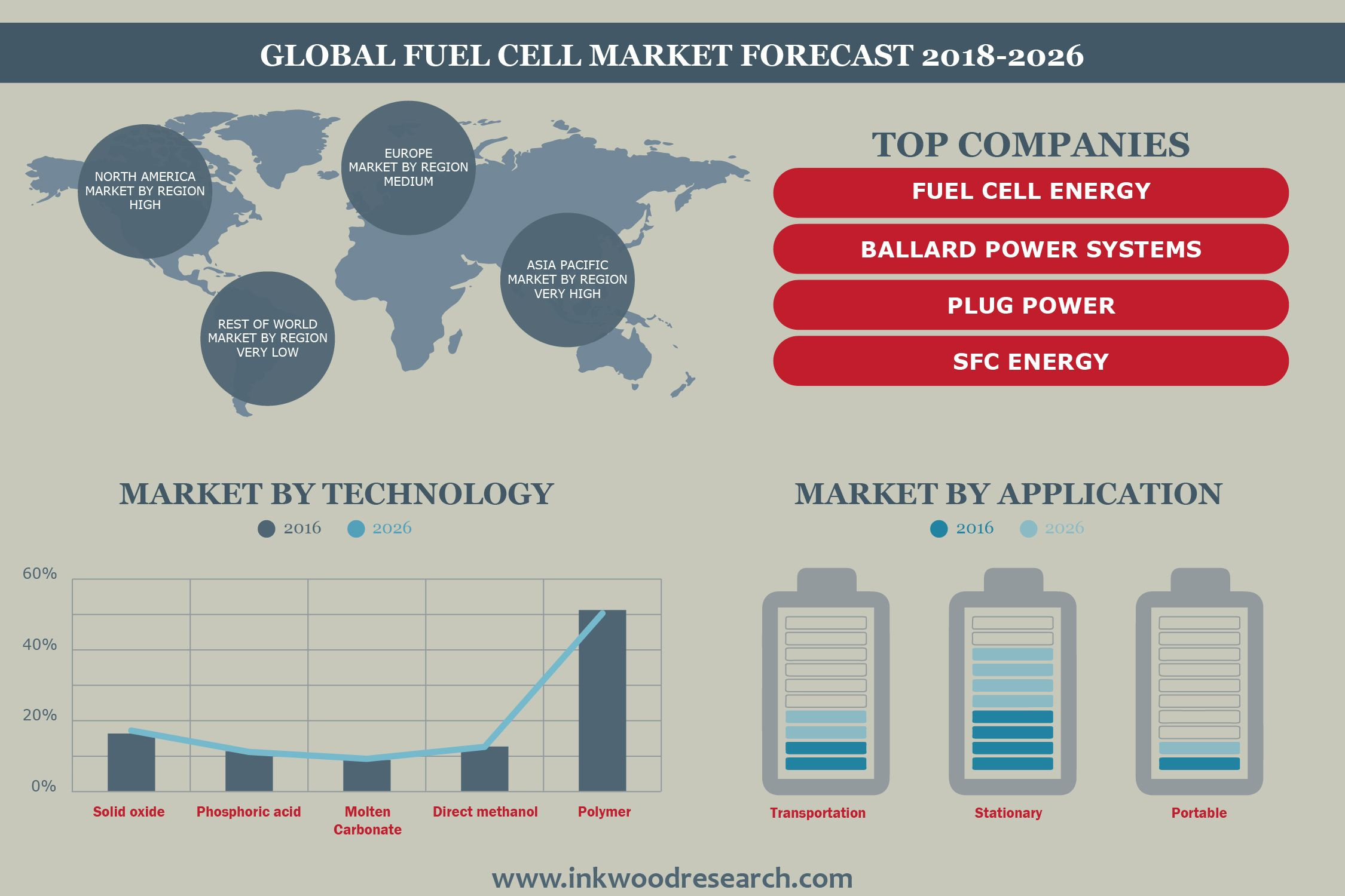 Fuel Cell Market Is Growing At 16 58 Cagr During The Year 2018 2026 Fuel Cell Marketing Public Private Partnership