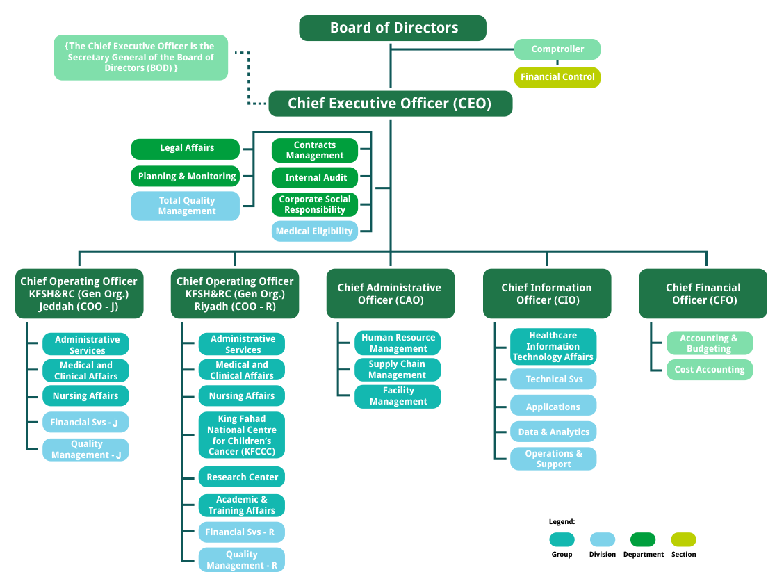 40 Cdt ideas   organizational chart, org chart, organization chart