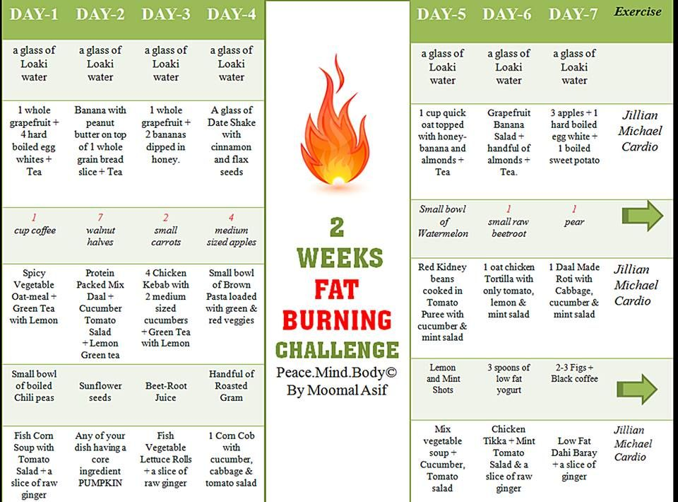 Fat Burn Weekly Challenge | Diet Plans And Weekly Challenges