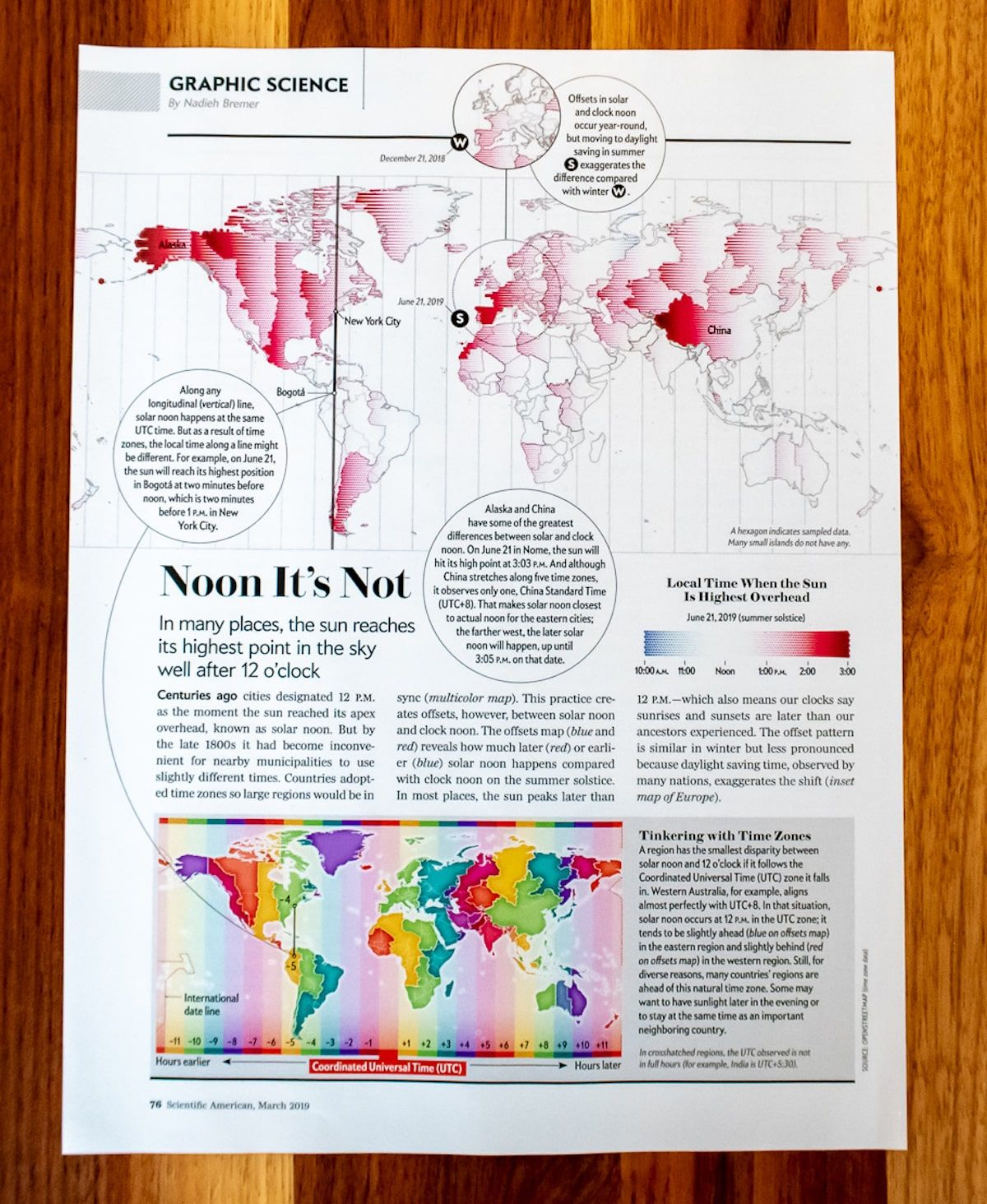 Noon It S Not Visualisation The Originals Show Data Visualization