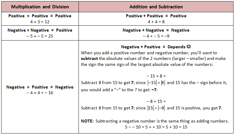 How to add, subtract, multiply, and divide negative numbers. Also ...