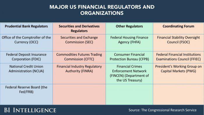 Occ Head Discusses The Fintech Ecosystem Fintech Finance