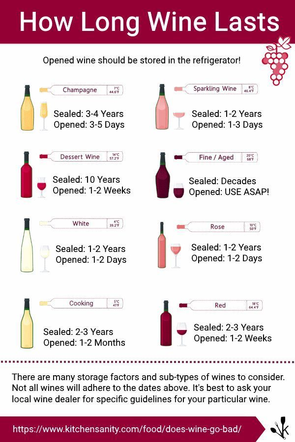 How long does wine last?   Learn everything you need to know about wine. Wine Education and facts.  Wine Glasses. Grassl Wine Glassware on www.cjfselections.com #WineGlasses #WineGlass #WineGlassware #Zalto #Grassl #GrasslWineGlasses