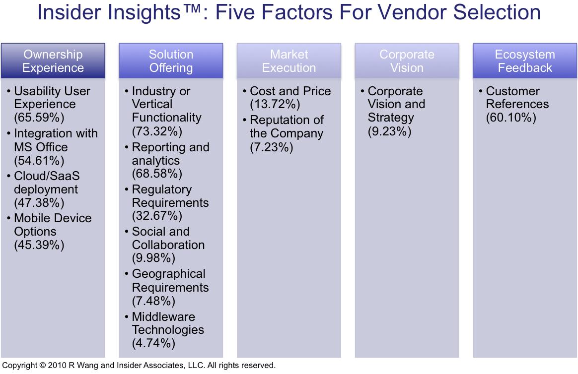 Vendor Selection Process Google Search Workforce Management Business Analyst Data Scientist