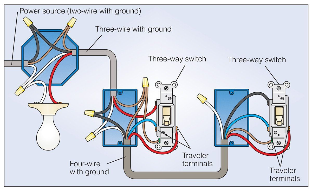 How To Wire a 3 Way Light Switch | Family Handyman | The Family Handyman  [PDF] Download | Light switch wiring, 3 way switch wiring, Three way switchPinterest