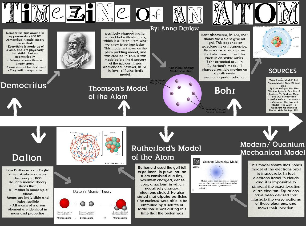Timeline Of The Atomic Theory