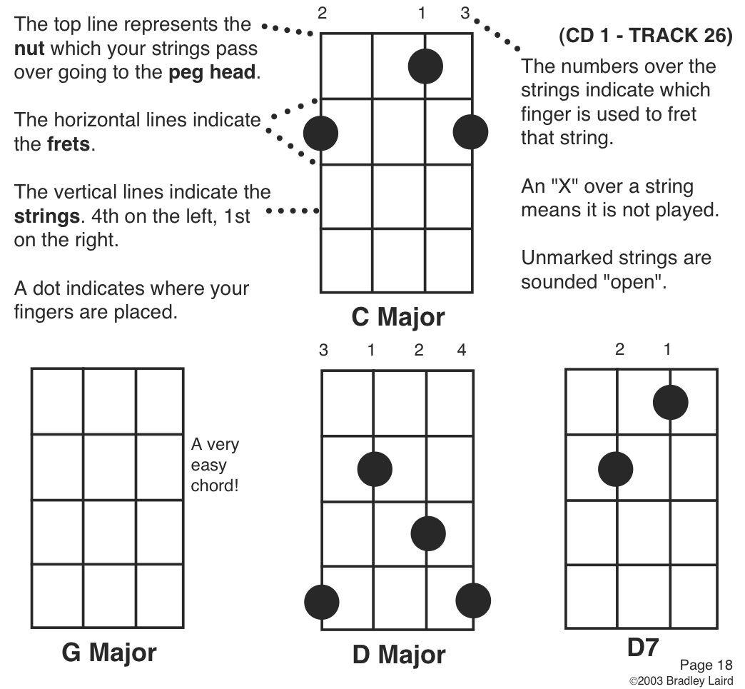 Basic Banjo Diagram Wiring And Ebooks Parts Free Easy Chord Charts Guitar Music Rh Pinterest Com