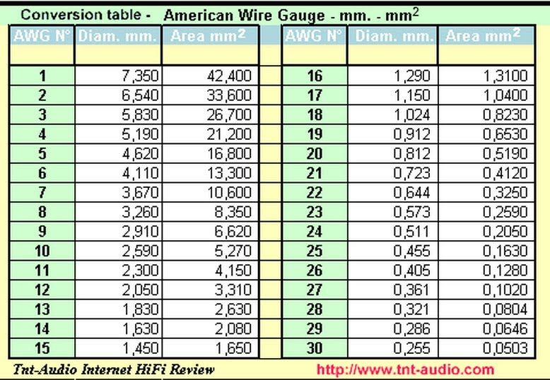 American wire gauge to mm charts schemes pinterest american american wire gauge to mm greentooth Images