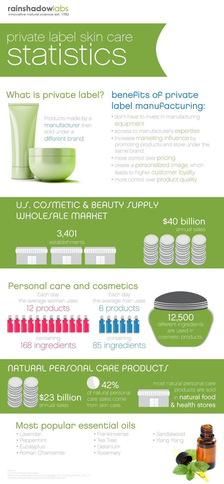 Private Label Skin Care Statistics infographic   Skin Care