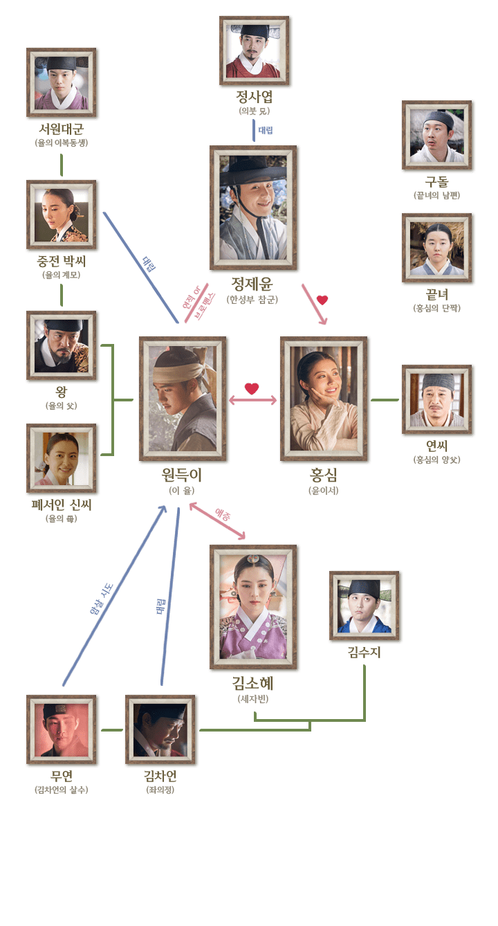 Ask K Pop Tvn S 100 Days My Prince Starring Exo S D O And Nam Ji Hyun Has Released A Character Relationship Chart My Prince 100th Day Korean Drama