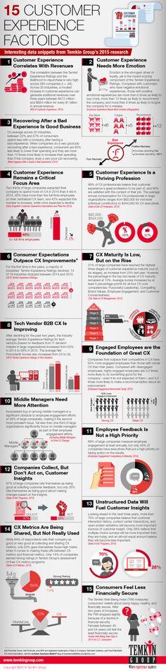15 hechos clave del #CustomerExperience
