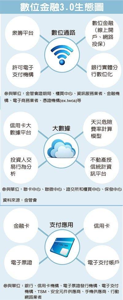 經濟日報 Tsm Finance