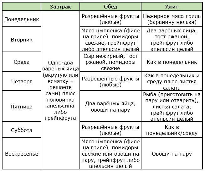 Диета Химическая 4 Недели.