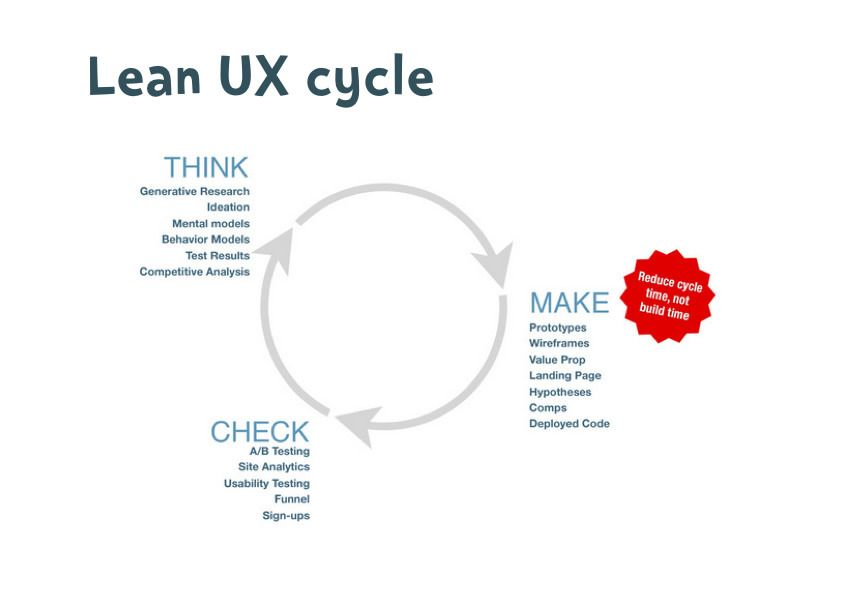 A Simple Introduction To Lean Ux Lean Startup Ux Process User Experience Design