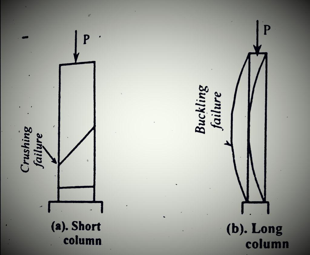 العمود عبارة عن عنصر رأسي من عناصر البناء يخضع للضغط المحوري العمود يحمل الوزن الذاتي له والحمل القادم عليه بشكل عام ينتقل الحمل من خلا Column Pattern Basic