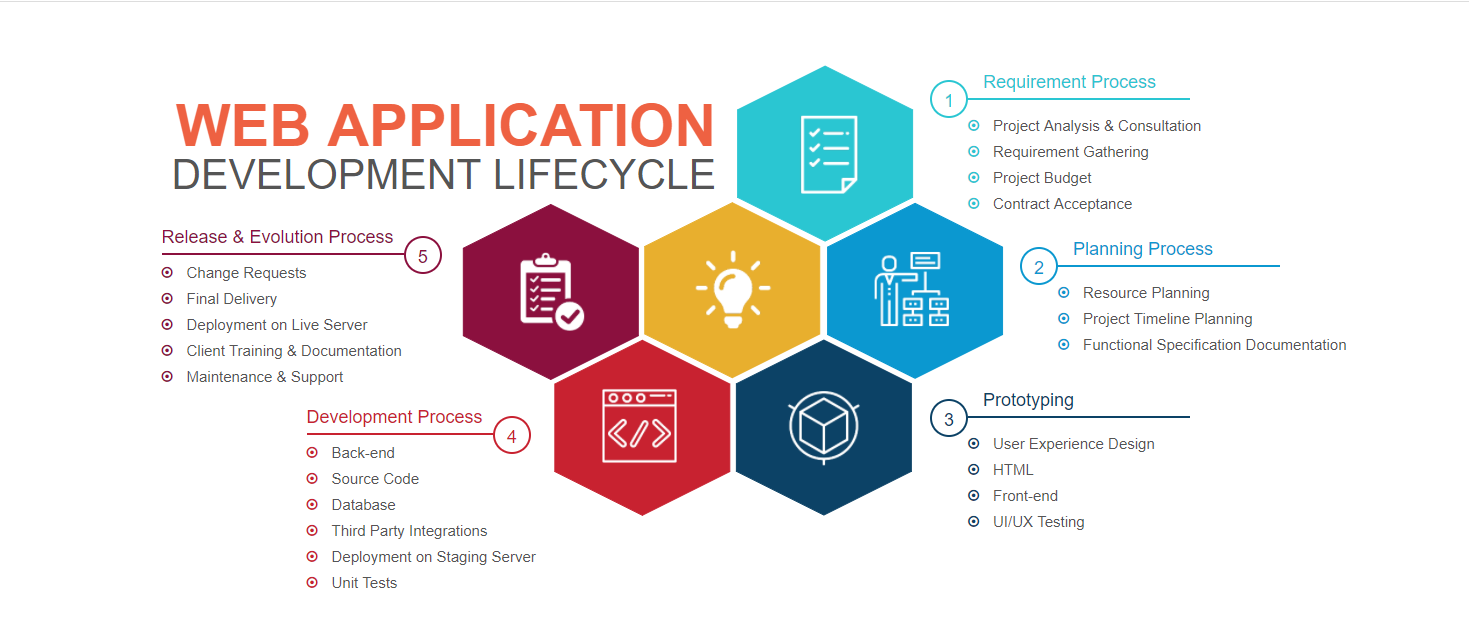 Web Application Development Life Cycle VITI Media
