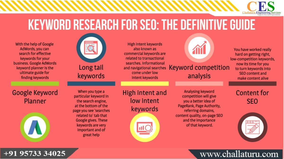 Keyword Research For Seo The Definitive Guide Digitalmarketing Smm Seo Socialmedia Contentmarketing Socialmediamarketing Keyword Planner Seo Research