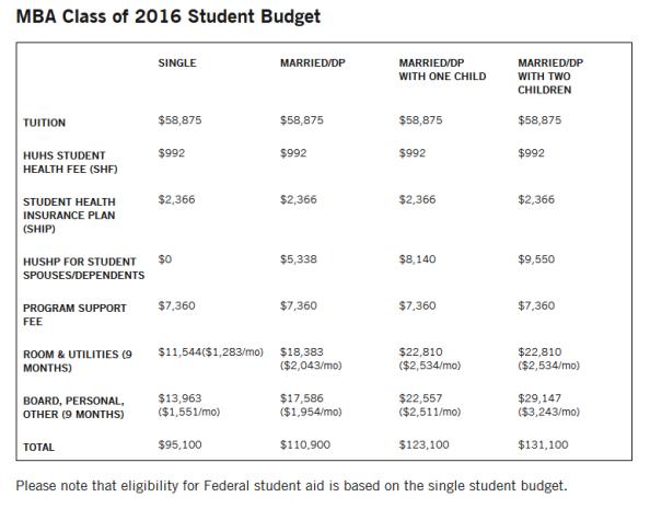 Cost Of Harvard Mba Students Health Harvard Mba Public University